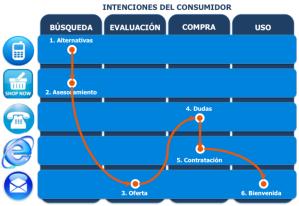 ¿Cuáles son los frenos para una estrategia omnicanal en las empresas?