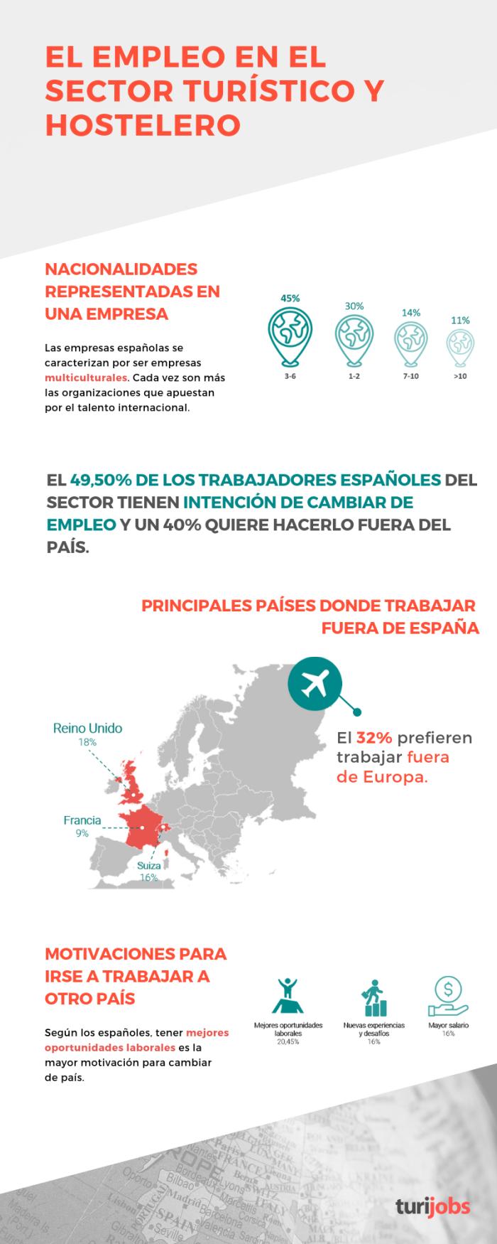 Infografía empleo en turismo y hostelería
